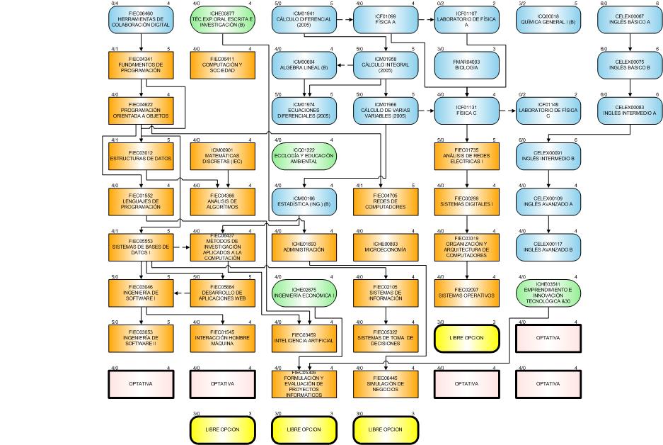 Ingeniería en Ciencias Computacionales Orientación Sistemas de Información