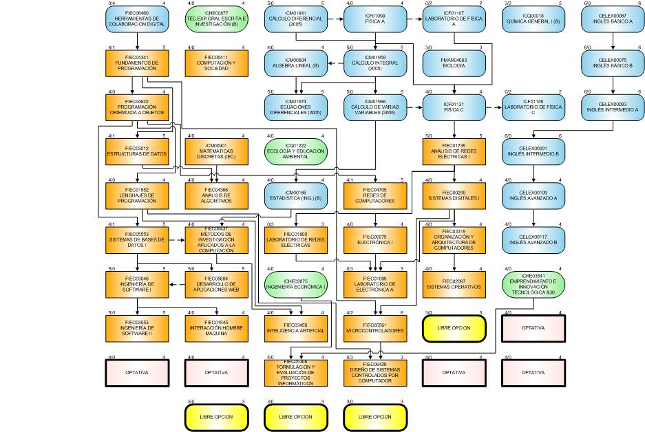 Ingeniería en Ciencias Computacionales Orientación Sistemas Tecnológicos